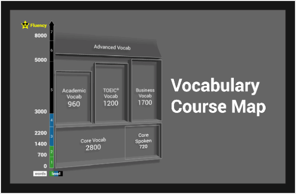 Teaching & Learning Vocabulary on EnglishCentral – EnglishCentral Solutions